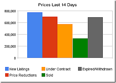 prices_last_14_days