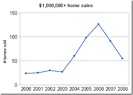 $1,000,000 _home_sales