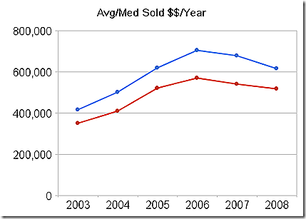 avg_med_sold_$$_year