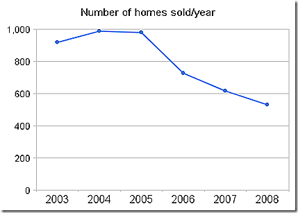 number_of_homes_sold_year