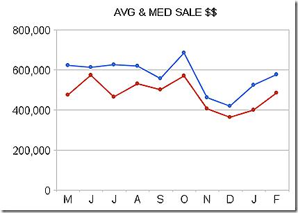 _avg_&_med_sale_$$.2