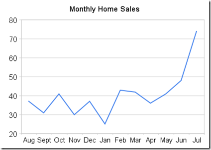 monthly_home_sales