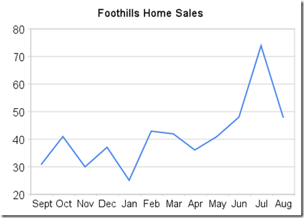 foothills_home_sales
