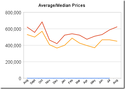average_median_prices
