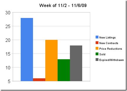 week_of_11_2_-_11_6_09