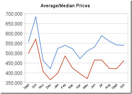 average_median_prices