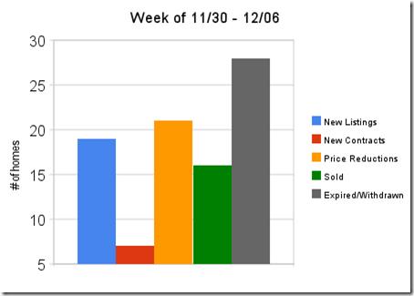 week_of_11_30_-_12_06