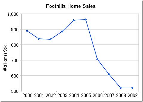 foothills_home_sales