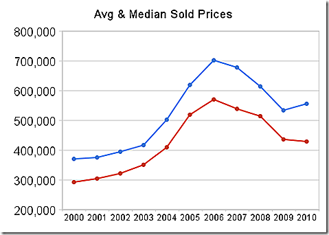avg_%_median sold prices