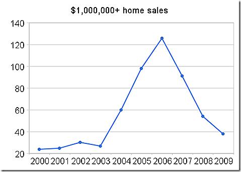 $1,000,000  _home_sales