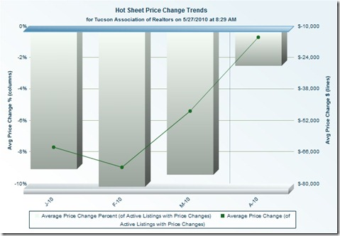 Hot_Sheet_Price_Change_Trends_5-27-2010
