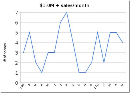 $1_0m_ _sales_month