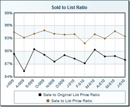 Sold_to_List_Ratio--Jun-2010