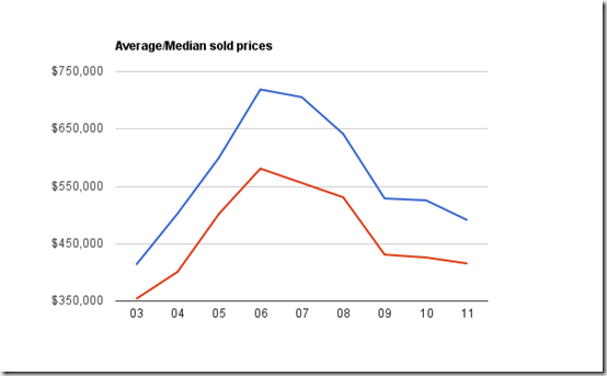 avg med sold prices jan 1to july18