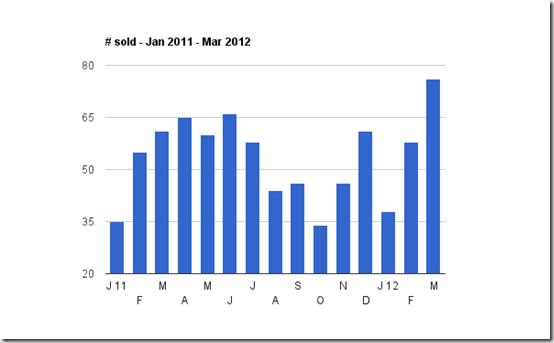 homes sold Jan 2011 - Mar 2012