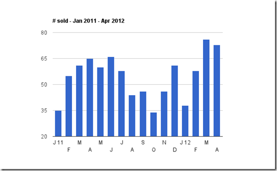 sales jan 2011 to apr 2012