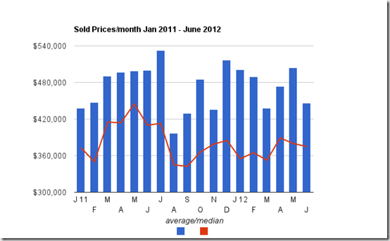 sold prices Jan 2011 to June 2012