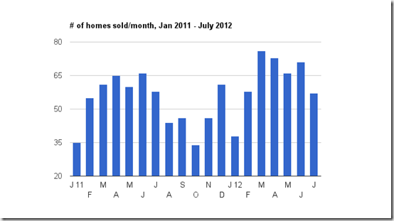 July  2012 # homes sold