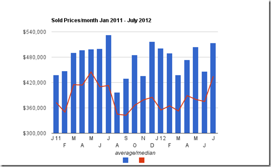jan 2011 to july 2012 sale prices