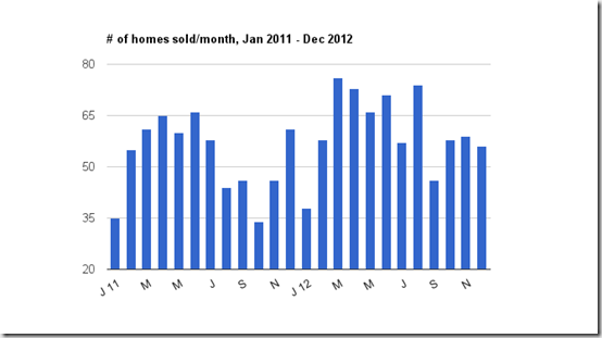homes sold Jan 2011 to Dec 2012