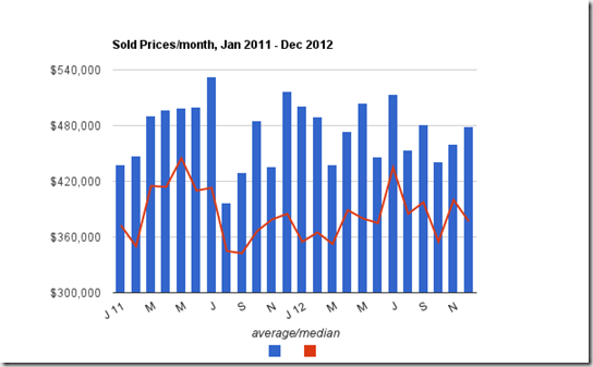 sale prices Jan 2011 to Dec 2012