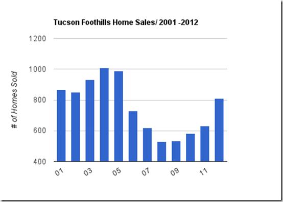 01 - 2012 sales