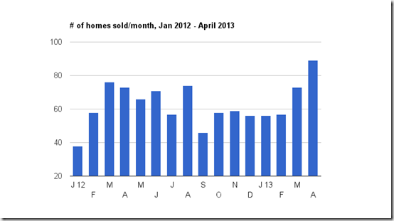 April home sales