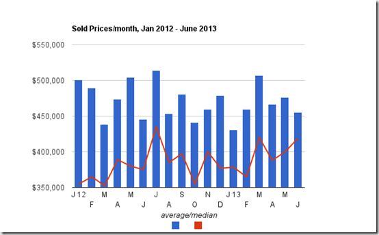 sold prices - June 2013