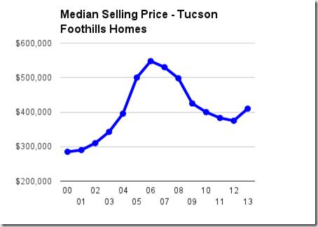 median sale prices - tucson foothills - 2000 - July 2013