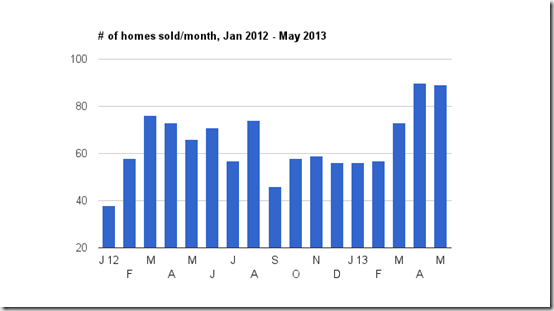 # homes sold in May