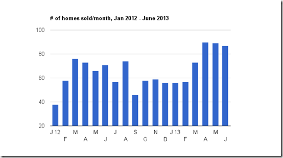 # homes sold - June 2013
