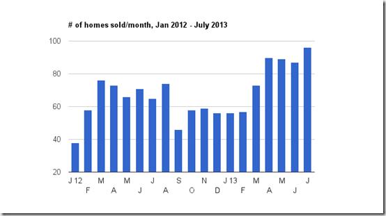 homes sold thru July