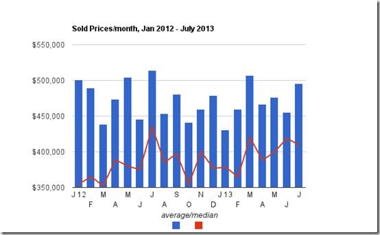 home prices thru July