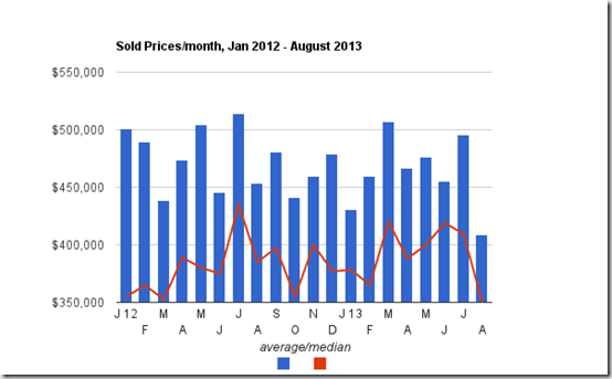 August sold prices - Tucson Foothills homes, Tucson, AZ