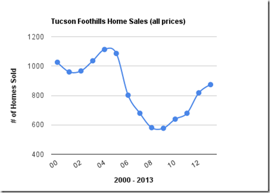 Tucson Foothills Homes Sales,