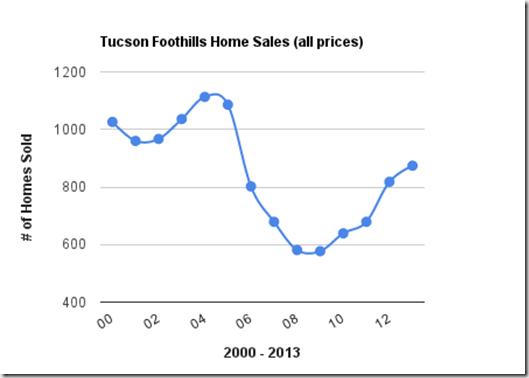 Tucson Foothills Homes Sales,