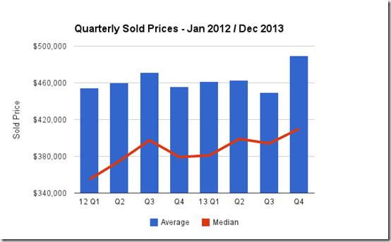Quarterly Sold Price - Tucson Foothills
