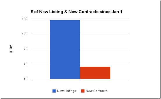 # of new listings &  new contracts since Jan 1