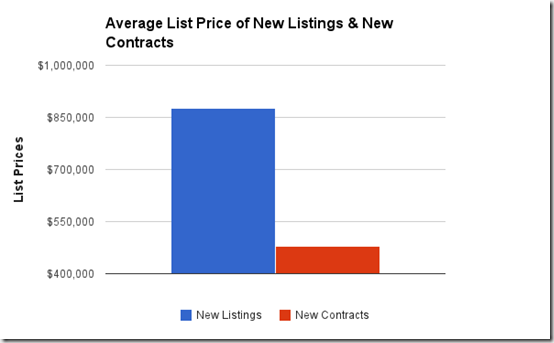 Average List Price of New Listings & New Contracts