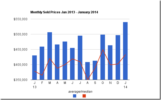 January 2014 sold prices Tucson Foothills