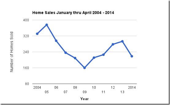Catalina Foothills home sales, Tucson, AZ