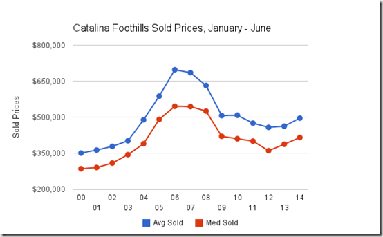 Catalina Foothills, Tucson, AZ Home Sold prices Jan - June 2000 - 2014