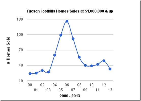Catalina Foothills Tucson, AZ_ home sales at $1,000,000 _2000_2013
