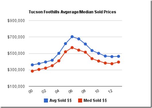 Tucson Foothills Avg_Median Sold Prices