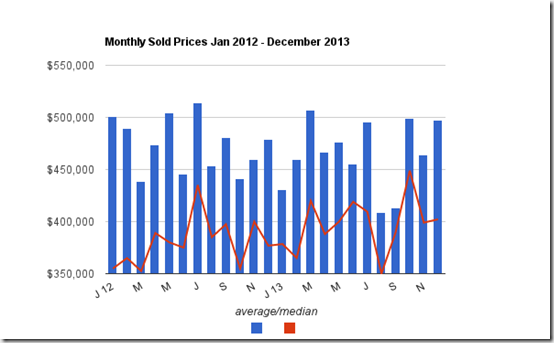 Month to month Sold pricess Tucson Foothills 2012 - 2013
