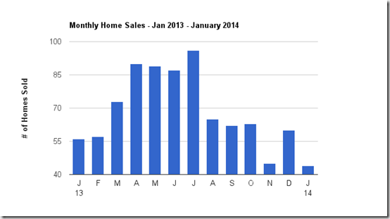 January 2014 home sales Tucson Foothills