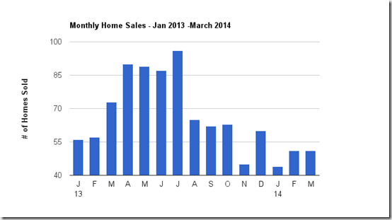 Catalina Foothills Tucson, AZ March Home Sales numbers