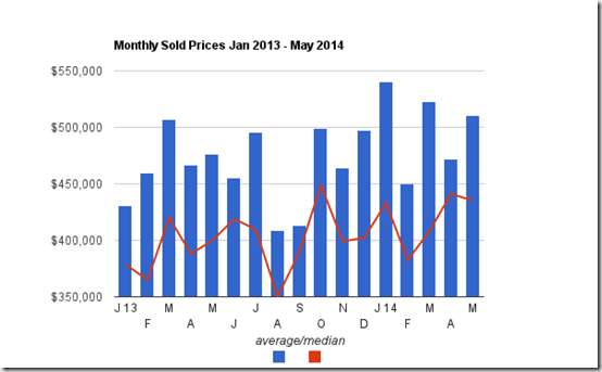 May Home sold prices Catalina Foothills Tucson, AZ