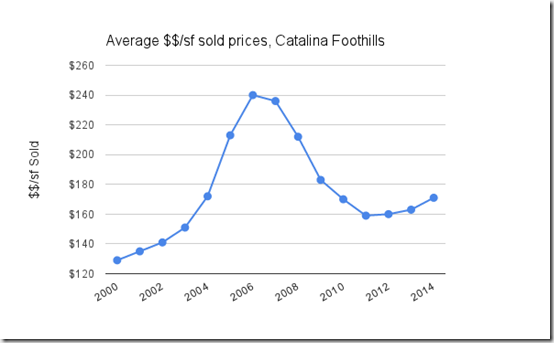 $_sf_costs_over_the_years_Catalina Foothills Tucson, AZ