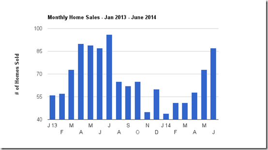 Catalina Foothills Tucson, AZ single family home sales thru June 2014